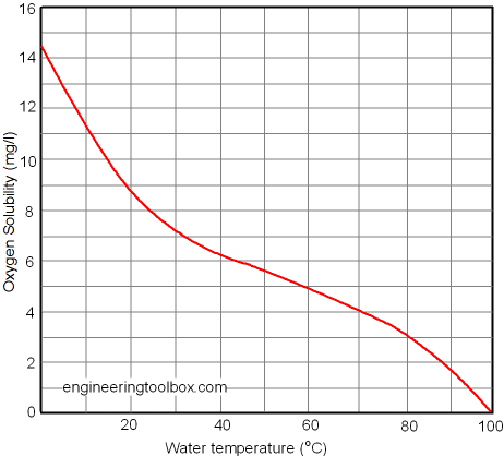 http://www.engineeringtoolbox.com/air-solubility-water-d_639.html