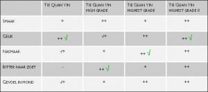 Tabel Tie Guan Yin test